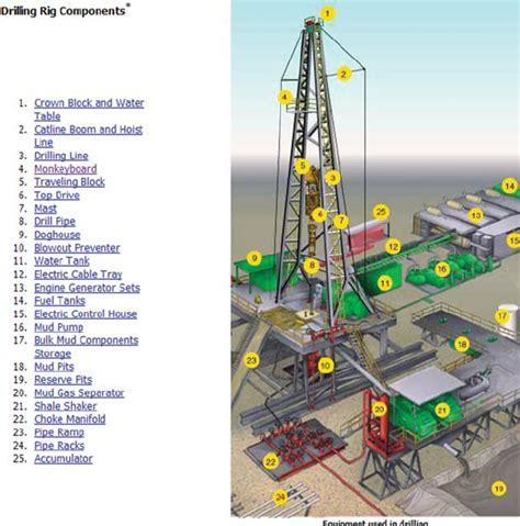drilling rig components 26
