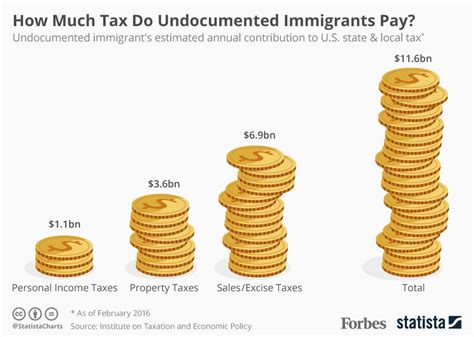 how much tax do america s undocumented immigrants actually