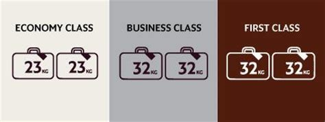 Etihad Airways Cabin Baggage Allowance by All Journeys To From Brazil