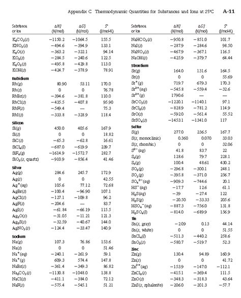Standard Enthalpy Change Of Formation Data Table Standard Enthalpy Change Of Formation Data Table