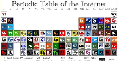 Am Periodic Table by Inspirations To Create By Gaby Periodic Table Of The