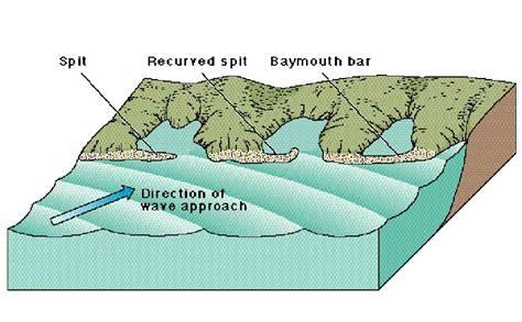 spit diagram barrier island diagram barrier free engine image for