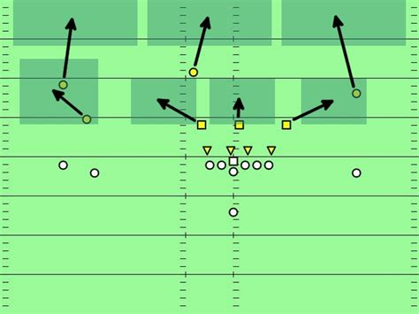 image gallery cover 3 defense from cover 0 to cover 4 in images code and football