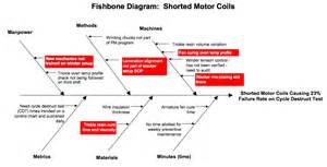 root cause diagram template fishbone root cause template