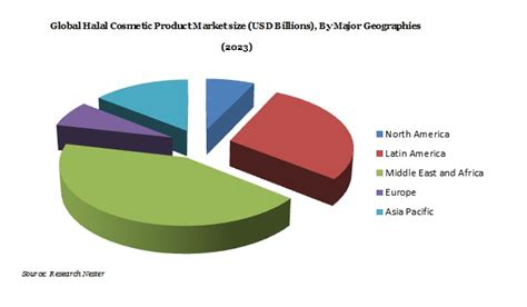 Halal And Cosmetics Products global halal cosmetic product market demand growth