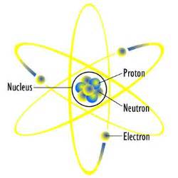 Proton Define Neutrons Definition Concept Study