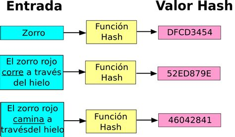 ordenamiento de cadenas en java funci 243 n hash wikipedia la enciclopedia libre