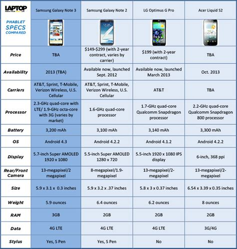 samsung galaxy note 3 specs samsung galaxy note 3 specs vs the competition phablets compared