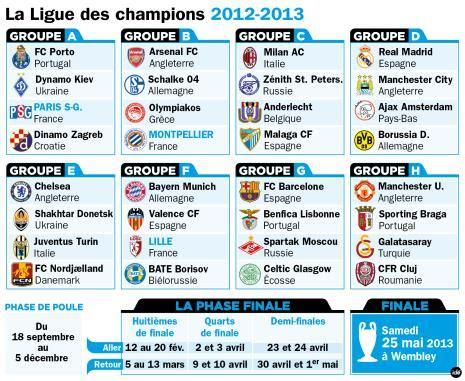 Psg Calendrier Ligue Des Chions 2013 Ligue Des Chions Le Psg S En Tire Bien Difficile