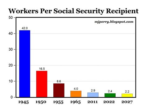 Search For By Social Security Social Security Vs Retirement Savings Saving For Retirement In 2017