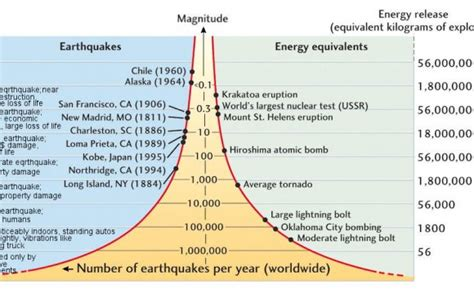 earthquake magnitude definition earthquake magnitude images reverse search