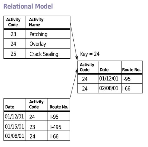 relational database diagrams diagram of relational database model gallery how to