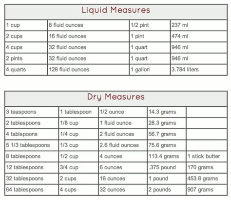 dry and liquid measurements table food prep storage