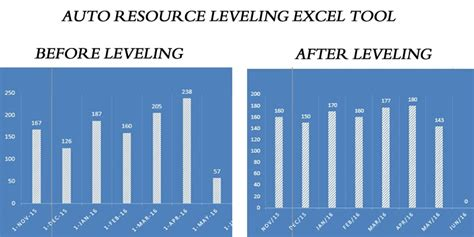 multiple project dashboard template excel and resource capacity