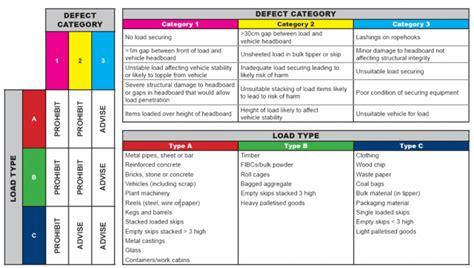 Load Enforcement Matrix Gb Tachopak Ltd Blog Alarm Input Output Matrix Template