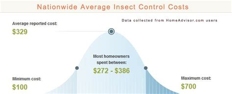 how much does it cost to treat bed bugs bed bug treatment cost average my rome