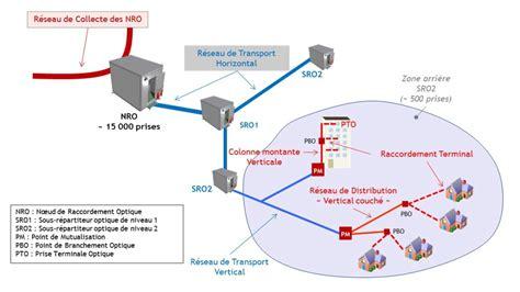 Installer La Fibre Chez Soi 4095 by Fibre Optique Tr 232 S Haut D 233 Bit Ville D Antony