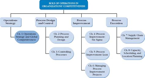operations strategy 5th edition books chapter 1 operations strategy and global competitiveness
