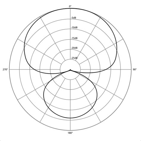 Condenser Microphone Alctron Mc001 Cardioid Polar Pattern file polar pattern hypercardioid svg wikimedia commons