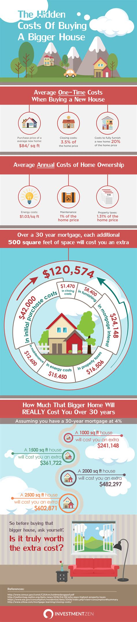 costs of buying house the hidden costs of buying a bigger house infographic daily waffle