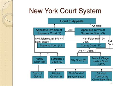 Court Records New York Research For The Assistant Basic Methods Of