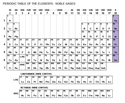 Noble Gases On Periodic Table by Wdpperiodictable Licensed For Non Commercial Use Only