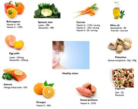 foods for better eyesight world sight day healthy foods for healthy vision the