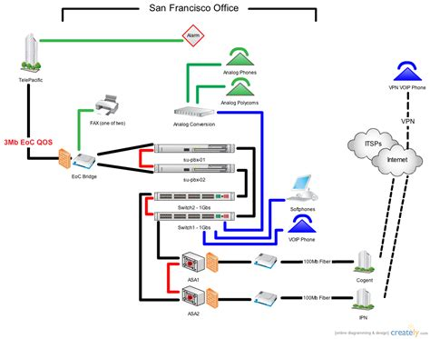creately network diagram pbx network diagrams creately