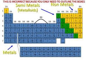 Semimetal Periodic Table by Image Gallery Semi Metal Periodic
