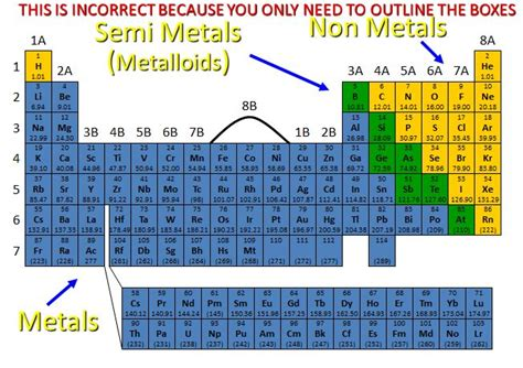 Metal On Periodic Table by Semi Metals On The Periodic Table Chemistry Hunger