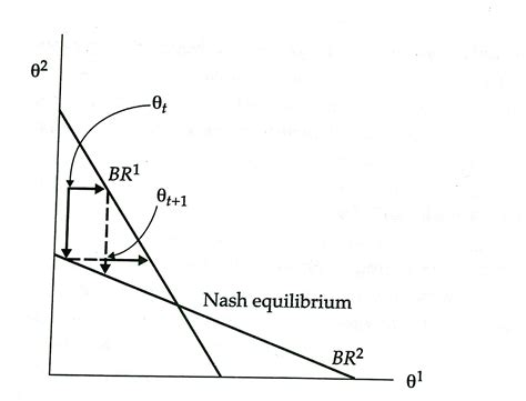 nash equilibrium in normal game as a result of learning in