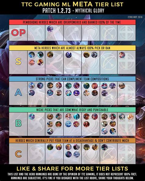 mobile legends tier list understanding the mlbb meta tier list and what is strong