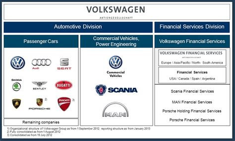volkswagen group volkswagen organizational structure 2017 2018 2019