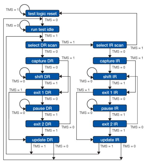 jtag state diagram technical guide to jtag xjtag tutorial