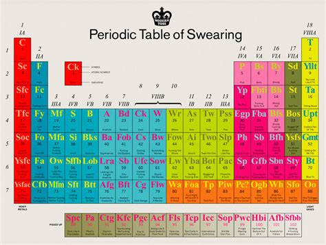 periodic table of swearing the awesomer