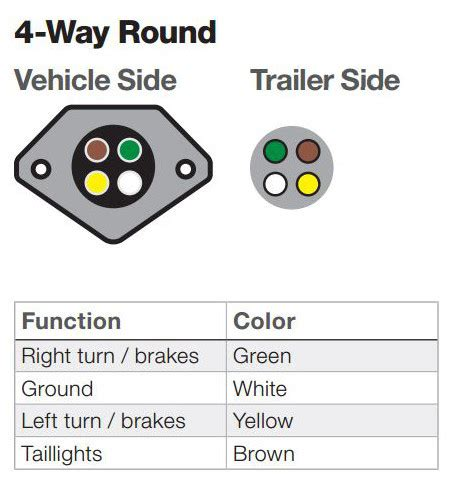 ins  outs  vehicle  trailer wiring