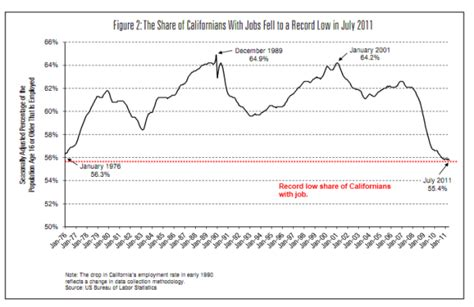 doctor housing bubble interesting california charts from dr housing bub