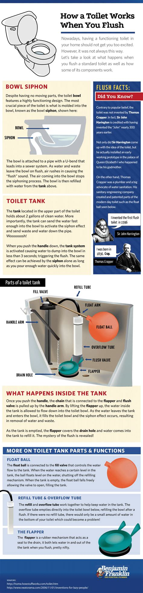 how plumbing works how does a toilet work infographic