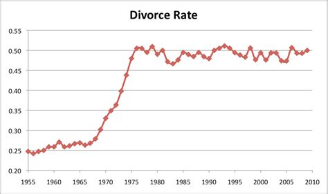 marriage and divorce rates graph 38 pictures that show the decline of america since the