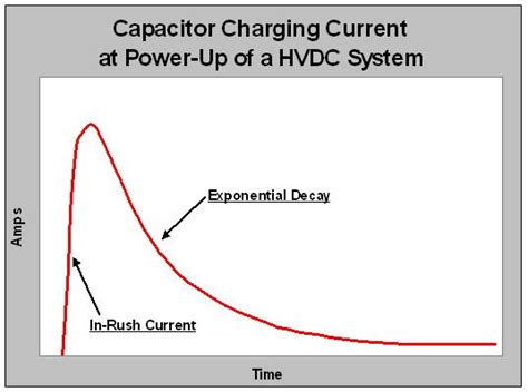 capacitor filter surge current hvdc capacitor 28 images file inrush current into hvdc capacitor jpg the free encyclopedia