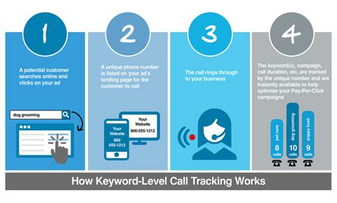 Phone Number Area Tracker Adwords Call Tracking Track Calls Back To The Keyword