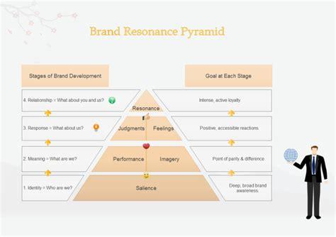 Free Floor Plan Creator by Brand Resonance Pyramid Free Brand Resonance Pyramid