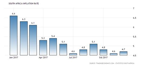 south africa inflation rate 1968 2015 data chart calendar south africa inflation rate 1968 2018 data chart