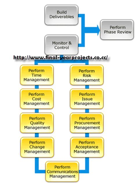 Construction Project Management Mba by Construction Project Management Civil Project Report