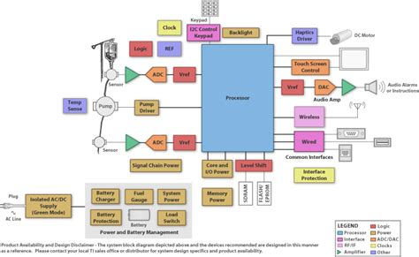 hvac system block diagram of hvac system