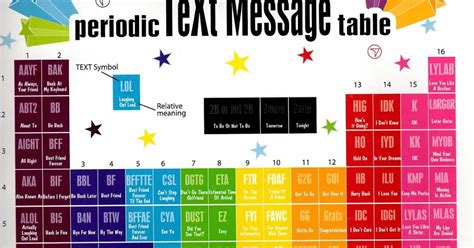 periodic table texting printable mzteachuh ed tech tweets of the day 9 5 13