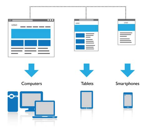 liquid layout web design why responsive design and how can it help your business