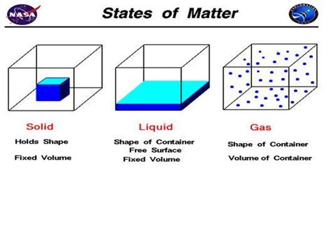 simple definition of matter paphysicalscience properties of matter