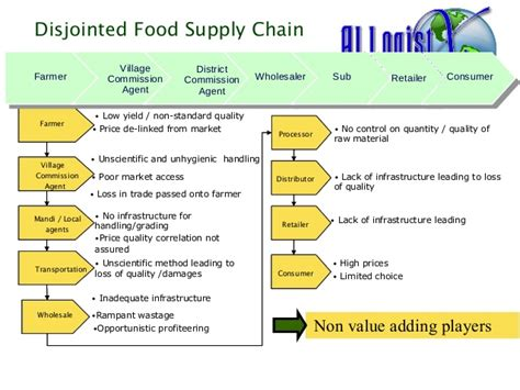 Best Supply Chain Management Mba In India by Supply Chain India Best Chain 2018