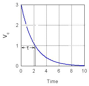measuring time constant capacitor rc time constant using the dso